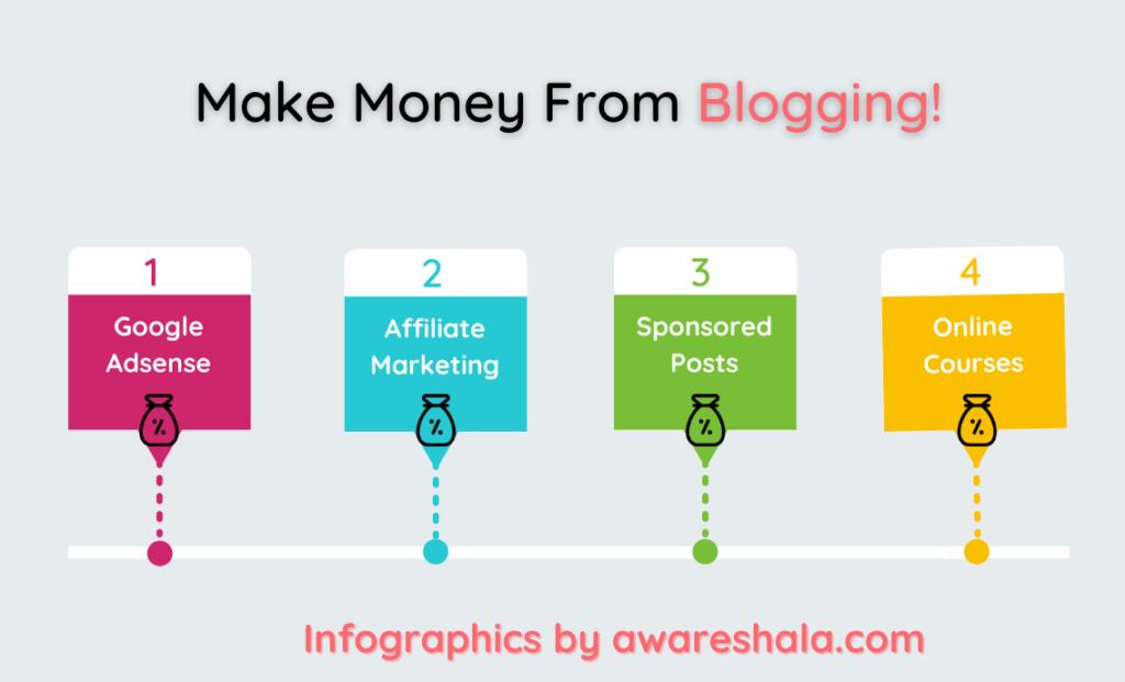 Ways to make money from blog